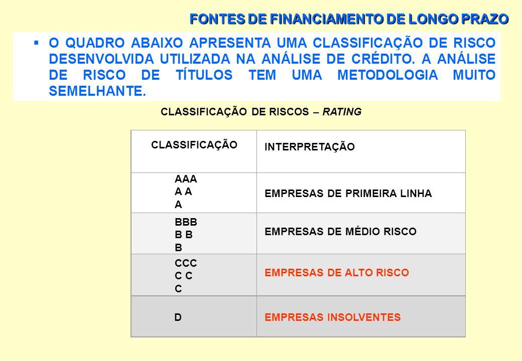 FONTES DE FINANCIAMENTO DE LONGO PRAZO CLASSIFICAÇÃO DO RISCO (RATING) A EMISSÃO DE TÍTULOS PRIVADOS É AVALIADA COM BASE NA CLASSIFICAÇÃO DE TÍTULOS D
