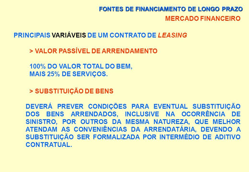 FONTES DE FINANCIAMENTO DE LONGO PRAZO MERCADO FINANCEIRO PRINCIPAIS VARIÁVEIS DE UM CONTRATO DE LEASING > ENCARGOS PRÉ OU PÓS-FIXADOS E ATUALIZADOS A