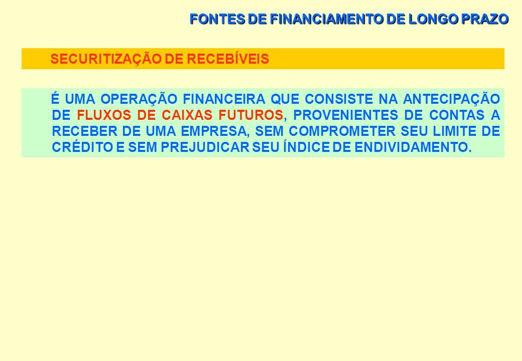 FONTES DE FINANCIAMENTO DE LONGO PRAZO SECURITIZAÇÃO DE RECEBÍVEIS