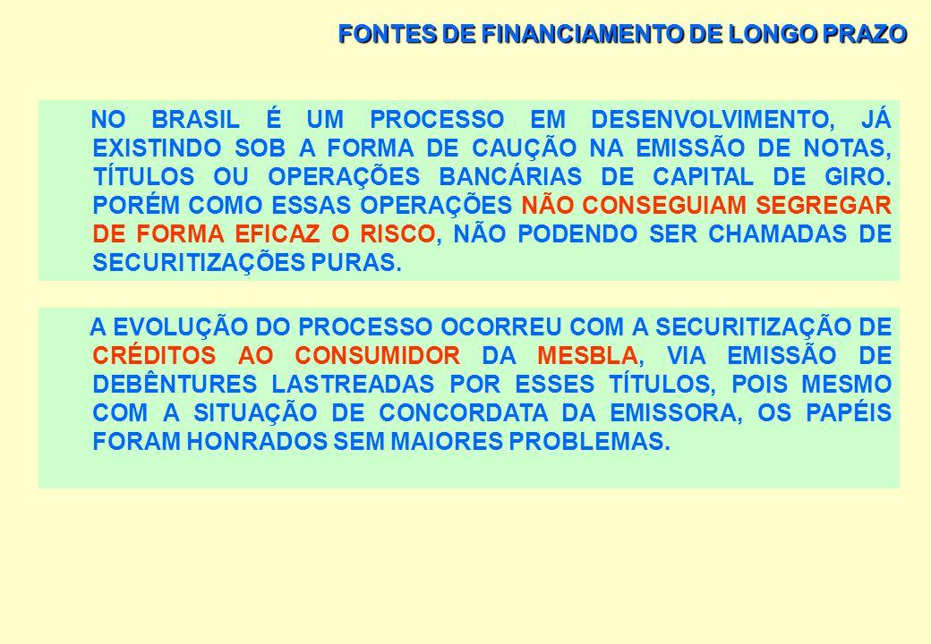 FONTES DE FINANCIAMENTO DE LONGO PRAZO SECURITIZAÇÃO DE RECEBÍVEIS É UMA OPERAÇÃO FINANCEIRA QUE CONSISTE NA ANTECIPAÇÃO DE FLUXOS DE CAIXAS FUTUROS,