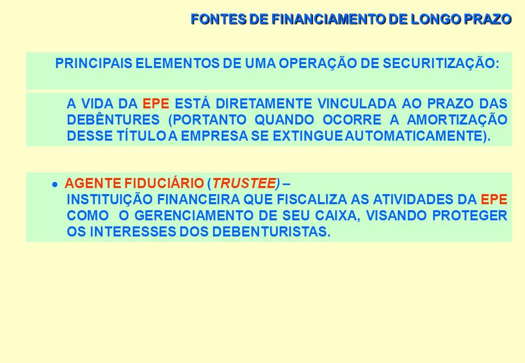 FONTES DE FINANCIAMENTO DE LONGO PRAZO PRINCIPAIS ELEMENTOS DE UMA OPERAÇÃO DE SECURITIZAÇÃO: EMPRESA DE PROPÓSITO ESPECÍFICO - OBJETIVO EXCLUSIVO: AD