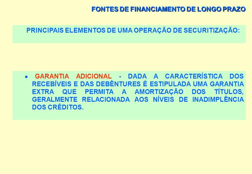 FONTES DE FINANCIAMENTO DE LONGO PRAZO PRINCIPAIS ELEMENTOS DE UMA OPERAÇÃO DE SECURITIZAÇÃO: AUDITORIA INDEPENDENTE - POR SER COMPANHIA DE CAPITAL AB