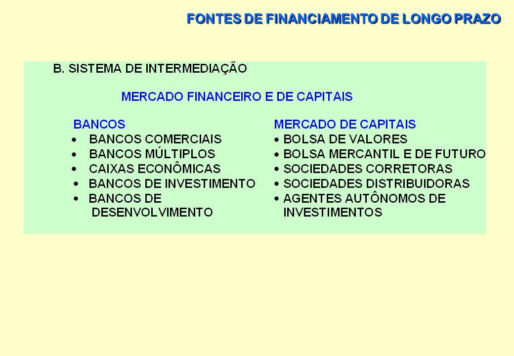 FONTES DE FINANCIAMENTO DE LONGO PRAZO SISTEMA FINANCEIRO NACIONAL A.SISTEMA NORMATIVO CONSELHO MONETÁRIO NACIONAL BANCO CENTRAL DO BRASIL COMISSÃO DE