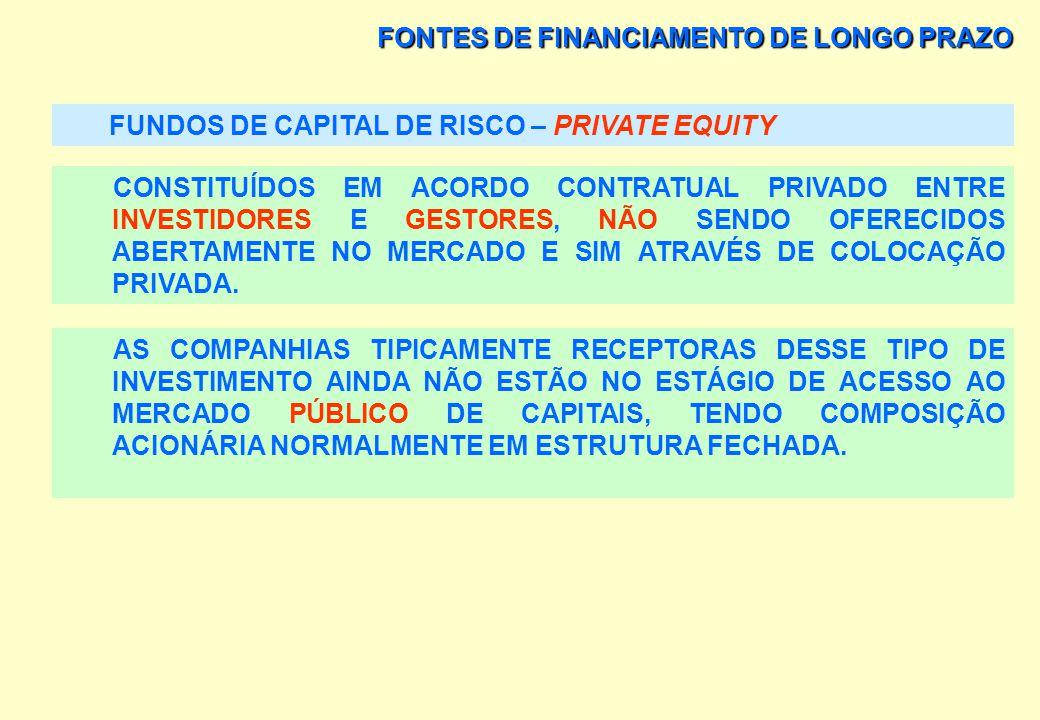 FONTES DE FINANCIAMENTO DE LONGO PRAZO FUNDOS DE PENSÃO MERCADOS ATRATIVOS (RENTABILIDADE E FUNÇÃO SOCIAL): EMPREENDIMENTOS IMOBILIÁRIOS, HOSPITAIS, E