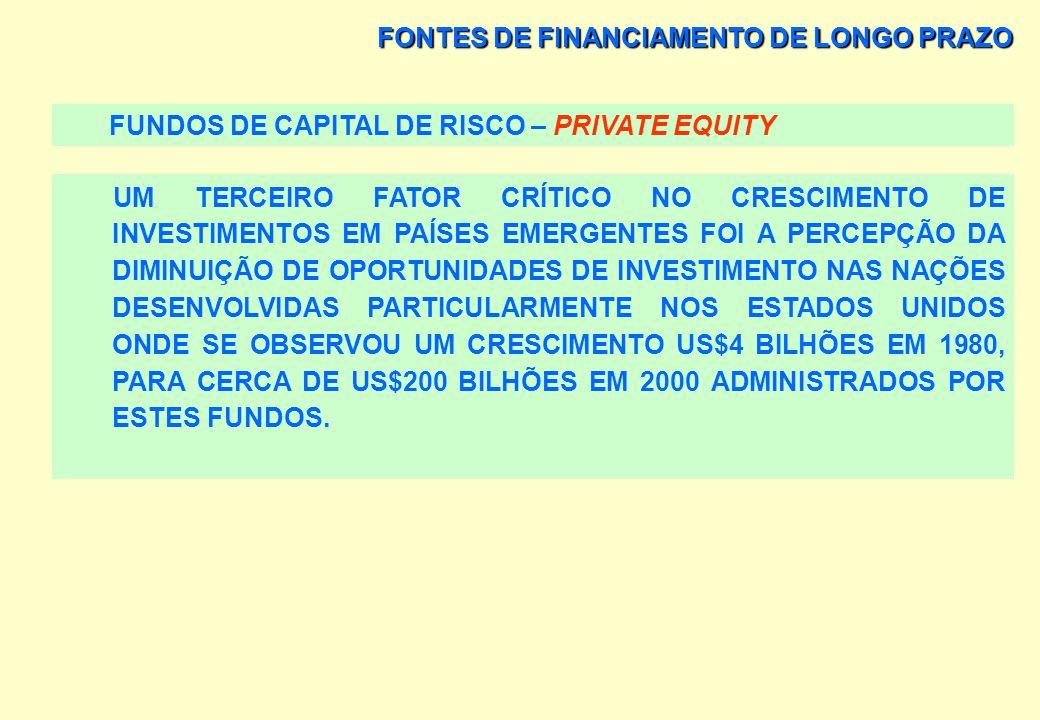 FONTES DE FINANCIAMENTO DE LONGO PRAZO FUNDOS DE CAPITAL DE RISCO – PRIVATE EQUITY O INTERESSE EM INVESTIREM EM PAÍSES EMERGENTES É ATRIBUÍDO AO PROGR