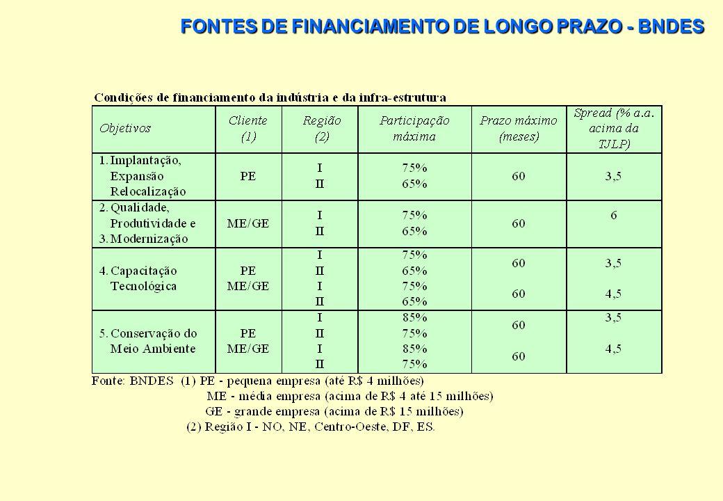 FONTES DE FINANCIAMENTO DE LONGO PRAZO - BNDES PARA CADA SETOR DE ATIVIDADE ESTÁ DISPONIBILIZADO UM CONJUNTO DE PRODUTOS COM VALORES PREDETERMINADOS,