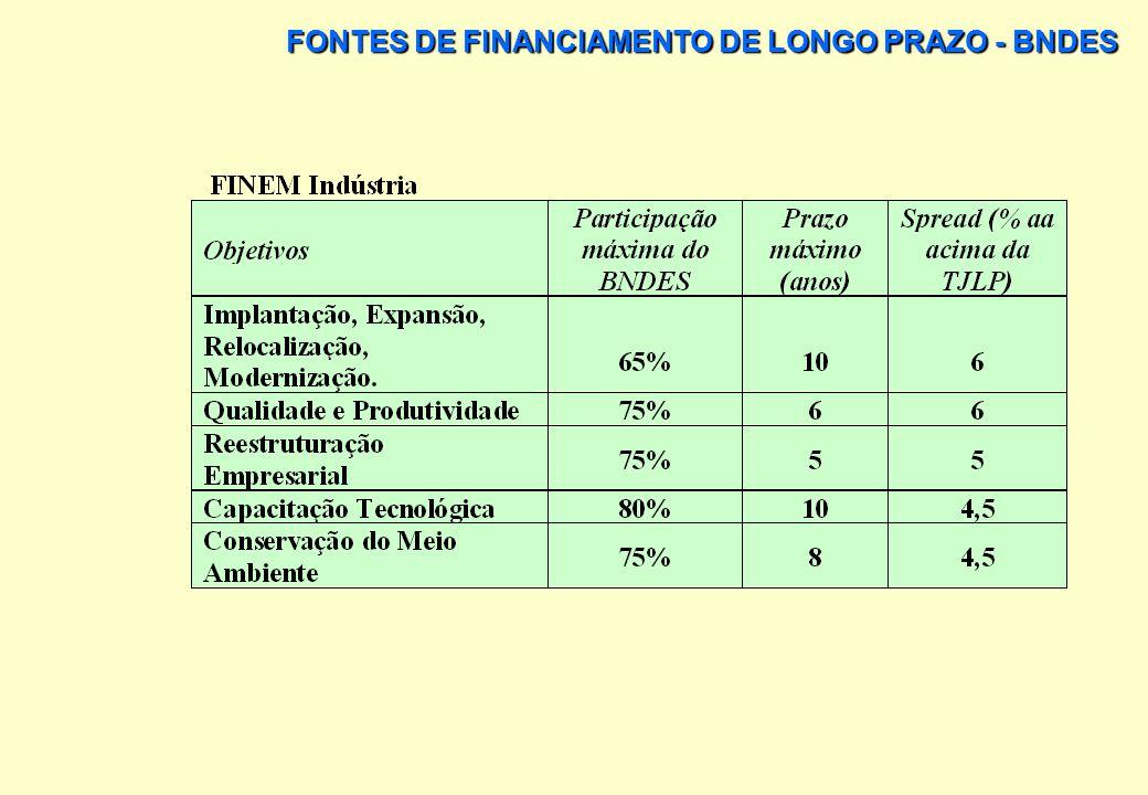 PRINCIPAIS LINHAS DE FINANCIAMENTO: FINANCIAMENTO À EMPRESA (FINEM): FINANCIA ATÉ 50% DO MONTANTE DO INVESTIMENTOS EM PROJETOS DE: IMPLANTAÇÃO, EXPANS
