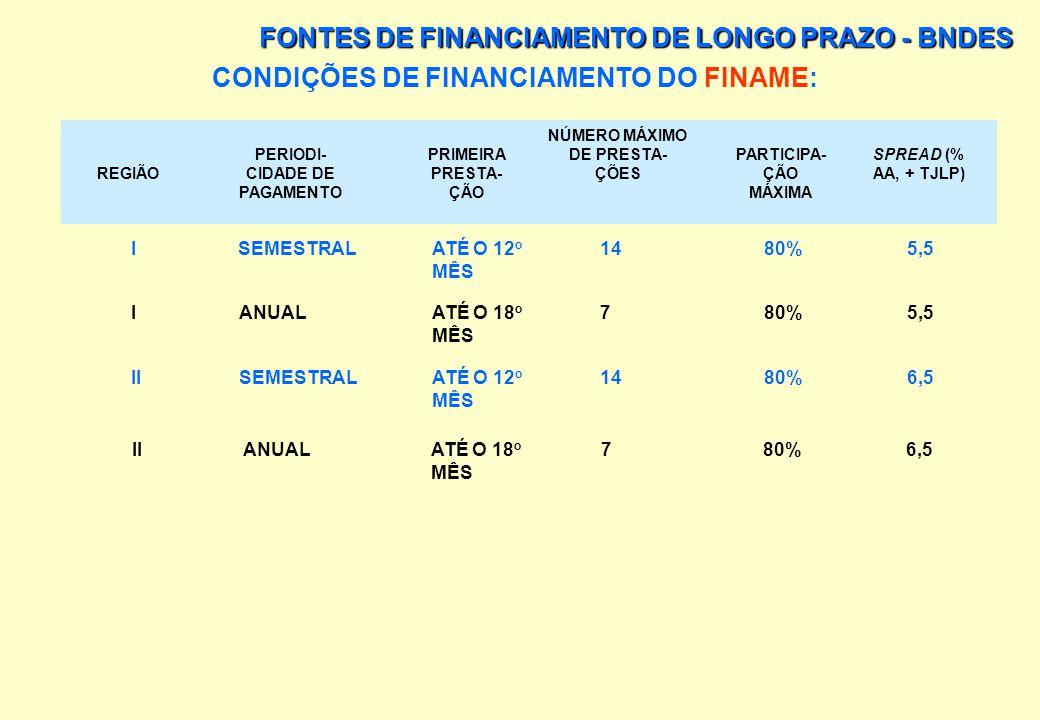 PRINCIPAIS LINHAS DE FINANCIAMENTO: FUNDO DE FINANCIAMENTO PARA AQUISIÇÃO DE MÁQUINAS E EQUIPAMENTOS (FINAME): É UMA DAS FONTES DE FINANCIAMENTO DE LO