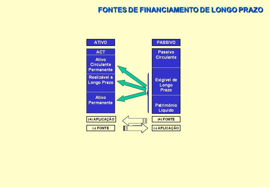 FONTES DE FINANCIAMENTO DE LONGO PRAZO O CASO DAS DEBÊNTURES IMOBILIÁRIAS DA ST. MICHEL S/A.
