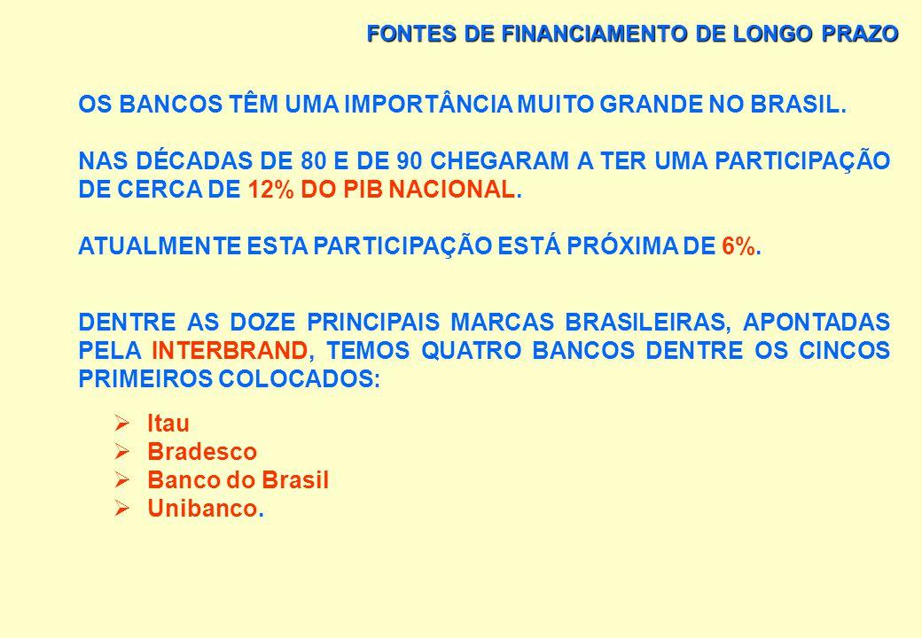 FONTES DE FINANCIAMENTO DE LONGO PRAZO POSIÇÃO DOS BANCOS NO BRASIL