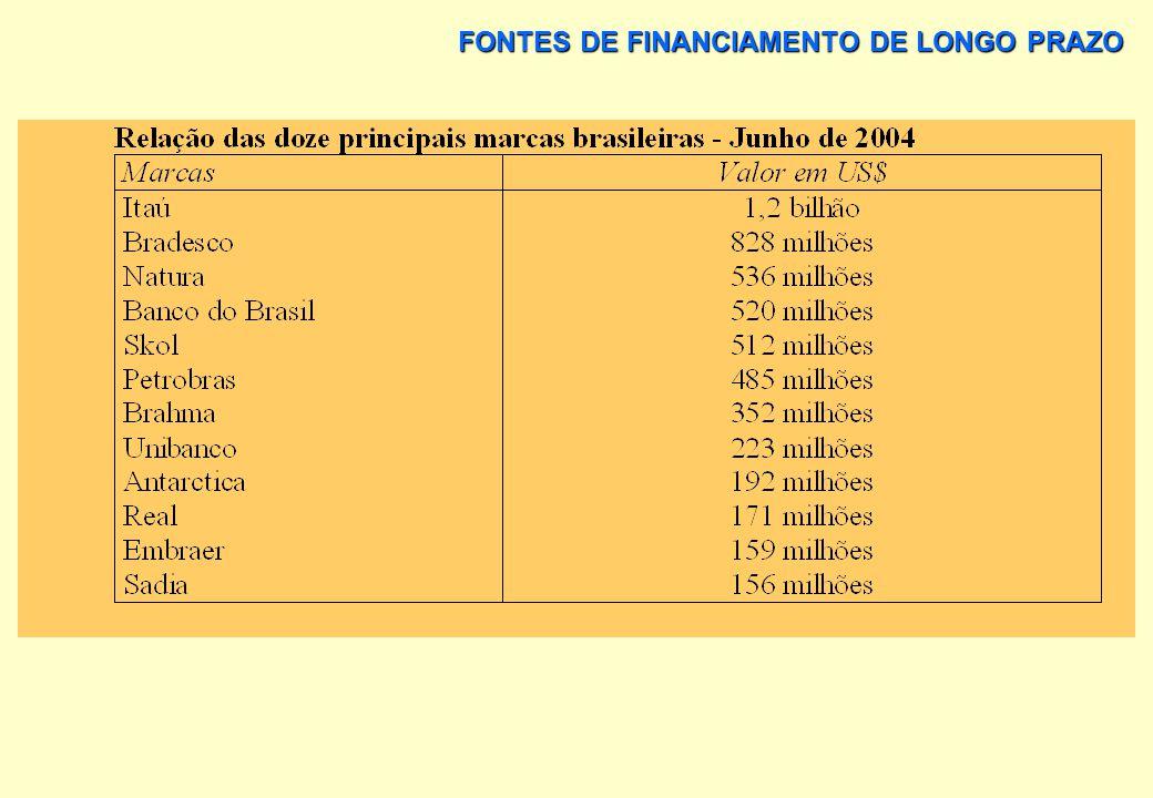FONTES DE FINANCIAMENTO DE LONGO PRAZO OS BANCOS TÊM UMA IMPORTÂNCIA MUITO GRANDE NO BRASIL. NAS DÉCADAS DE 80 E DE 90 CHEGARAM A TER UMA PARTICIPAÇÃO