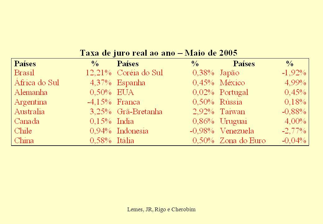 Lemes, JR, Rigo e Cherobim Evolução da Taxa SELIC do IPCA – 1998 a 2004