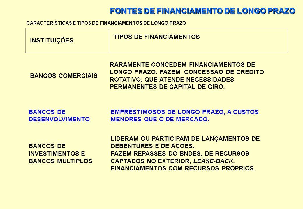 FONTES DE FINANCIAMENTO DE LONGO PRAZO PRINCIPAIS CLÁUSULAS UTILIZADAS NOS CONTRATOS DE FINANCIAMENTO DE LONGO PRAZO: FINANCIAMENTOS DE LONGO PRAZO 6.