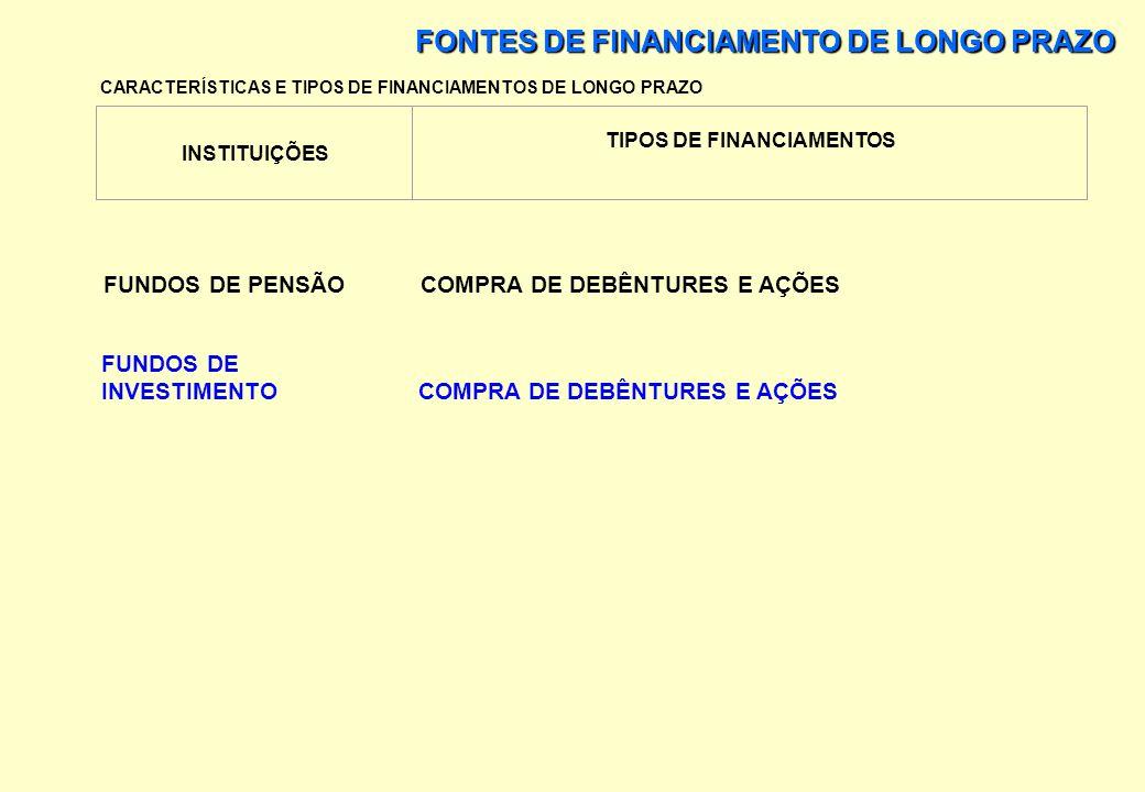 FONTES DE FINANCIAMENTO DE LONGO PRAZO CARACTERÍSTICAS E TIPOS DE FINANCIAMENTOS DE LONGO PRAZO INSTITUIÇÕES TIPOS DE FINANCIAMENTOS FINANCEIRAS EMPRÉ
