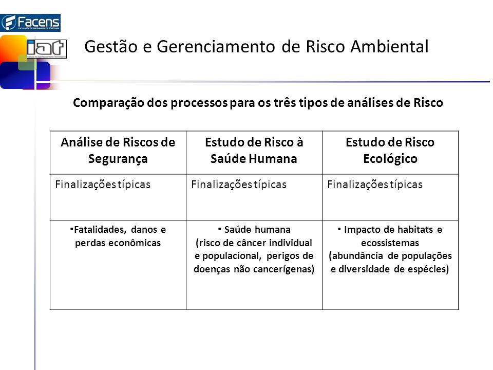 Gestão e Gerenciamento de Risco Ambiental Análise de Riscos de Segurança Estudo de Risco à Saúde Humana Estudo de Risco Ecológico Finalizações típicas