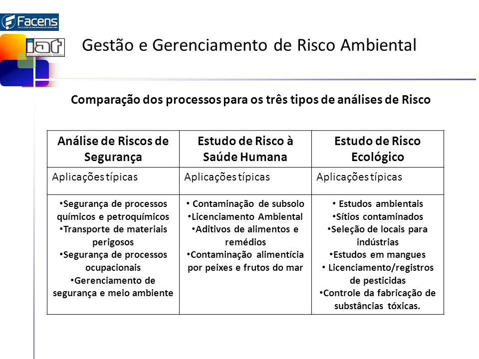 Gestão e Gerenciamento de Risco Ambiental Análise de Riscos de Segurança Estudo de Risco à Saúde Humana Estudo de Risco Ecológico Aplicações típicas S