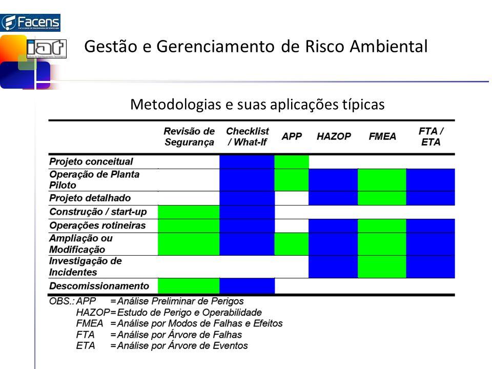 Gestão e Gerenciamento de Risco Ambiental Metodologias e suas aplicações típicas