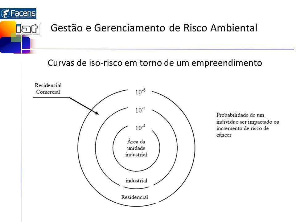 Gestão e Gerenciamento de Risco Ambiental Curvas de iso-risco em torno de um empreendimento