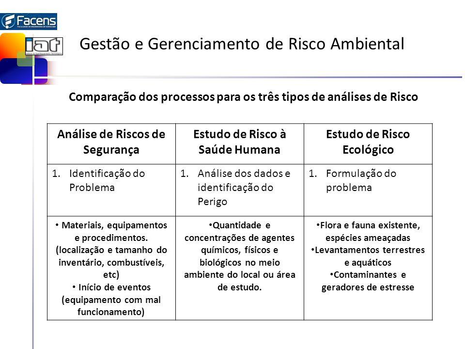 Gestão e Gerenciamento de Risco Ambiental Comparação dos processos para os três tipos de análises de Risco Análise de Riscos de Segurança Estudo de Ri