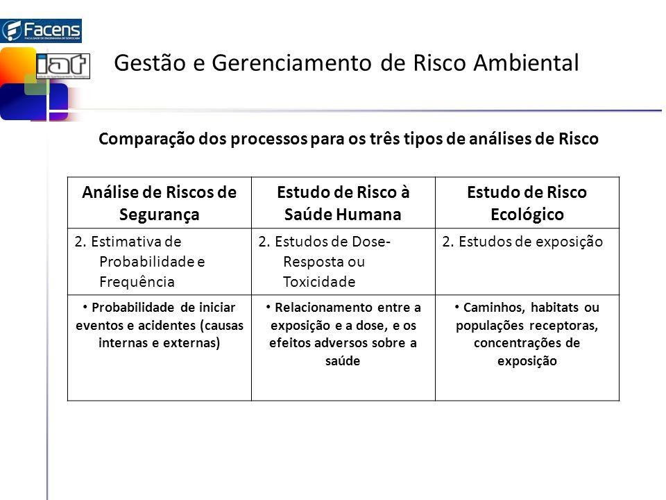 Gestão e Gerenciamento de Risco Ambiental Análise de Riscos de Segurança Estudo de Risco à Saúde Humana Estudo de Risco Ecológico 2. Estimativa de Pro