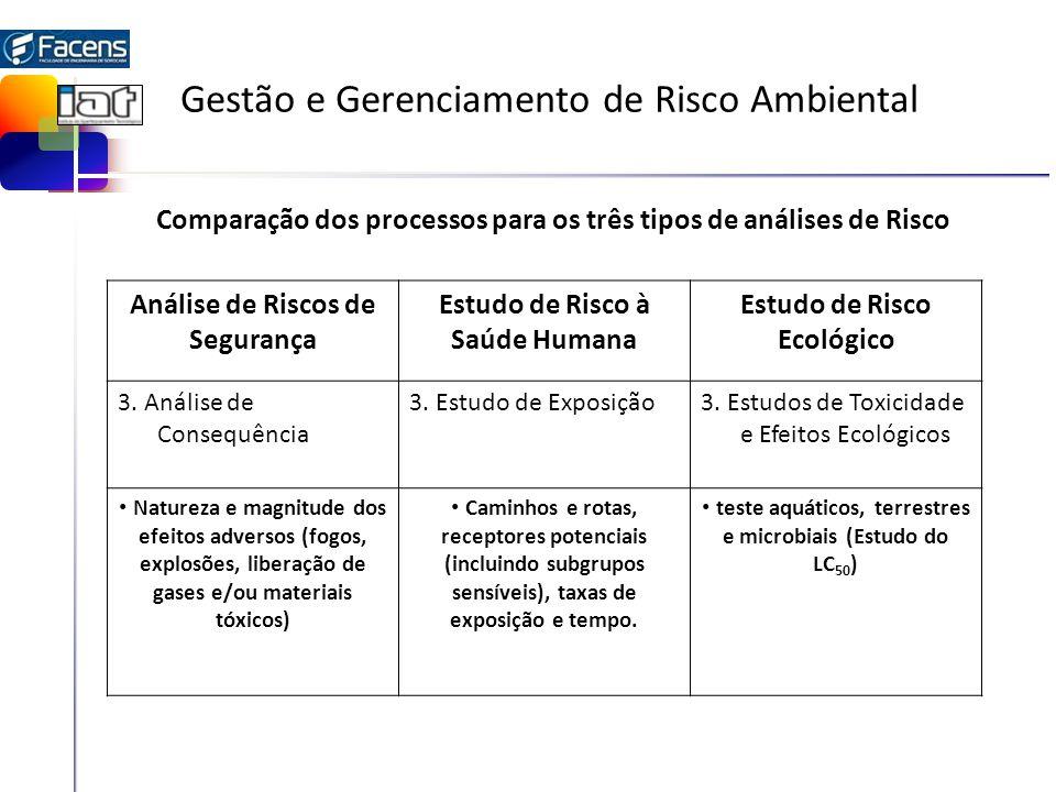 Gestão e Gerenciamento de Risco Ambiental Análise de Riscos de Segurança Estudo de Risco à Saúde Humana Estudo de Risco Ecológico 4.