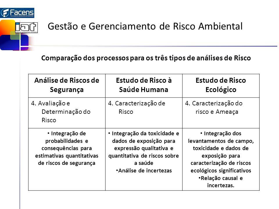 Gestão e Gerenciamento de Risco Ambiental Análise de Riscos de Segurança Estudo de Risco à Saúde Humana Estudo de Risco Ecológico 4. Avaliação e Deter