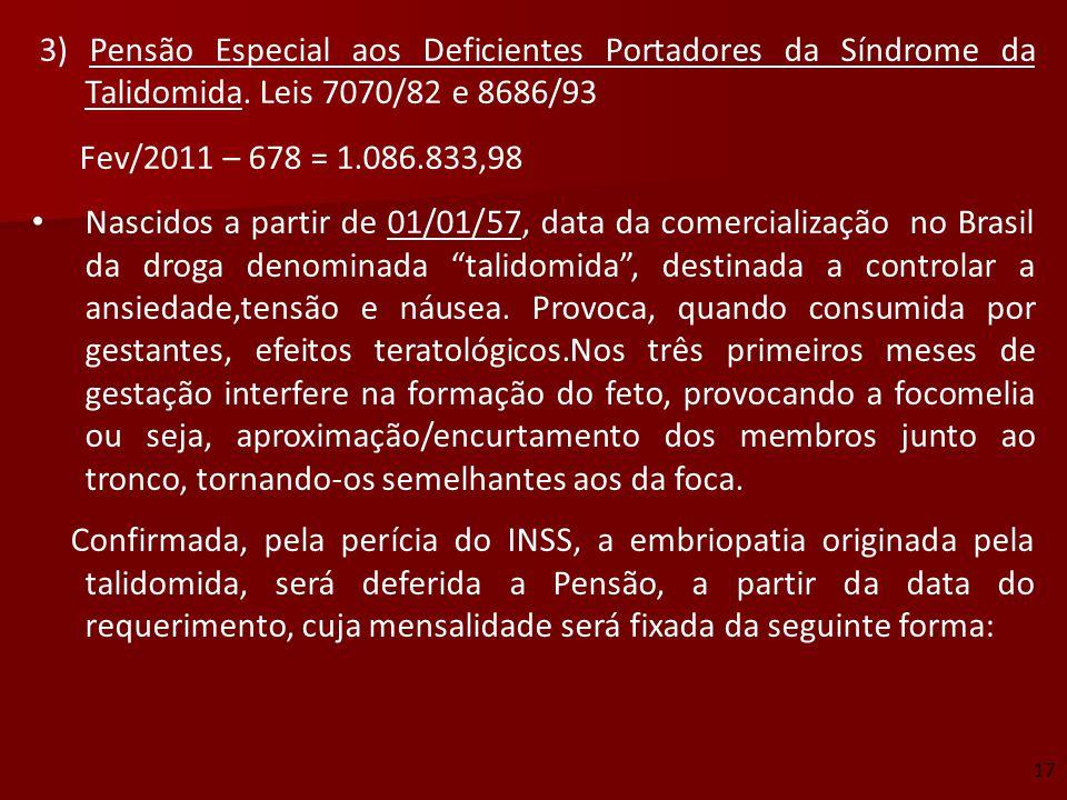 3) Pensão Especial aos Deficientes Portadores da Síndrome da Talidomida. Leis 7070/82 e 8686/93 Fev/2011 – 678 = 1.086.833,98 Nascidos a partir de 01/