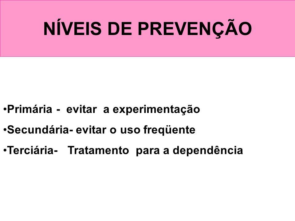 NÍVEIS DE PREVENÇÃO Primária - evitar a experimentação Secundária- evitar o uso freqüente Terciária- Tratamento para a dependência