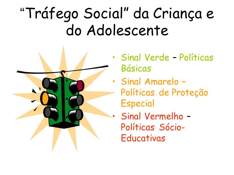 Tráfego Social da Criança e do Adolescente Sinal Verde – Políticas Básicas Sinal Amarelo – Políticas de Proteção Especial Sinal Vermelho – Políticas S
