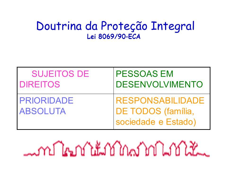 Doutrina da Proteção Integral Lei 8069/90-ECA RESPONSABILIDADE DE TODOS (família, sociedade e Estado) PRIORIDADE ABSOLUTA PESSOAS EM DESENVOLVIMENTO S