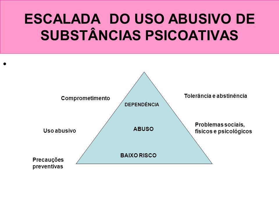 ESCALADA DO USO ABUSIVO DE SUBSTÂNCIAS PSICOATIVAS BAIXO RISCO ABUSO DEPENDÊNCIA Precauções preventivas Problemas sociais, físicos e psicológicos Uso
