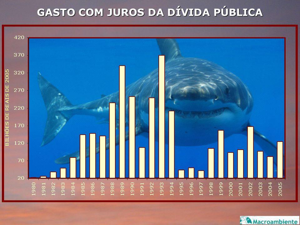 GASTO COM JUROS DA DÍVIDA PÚBLICA