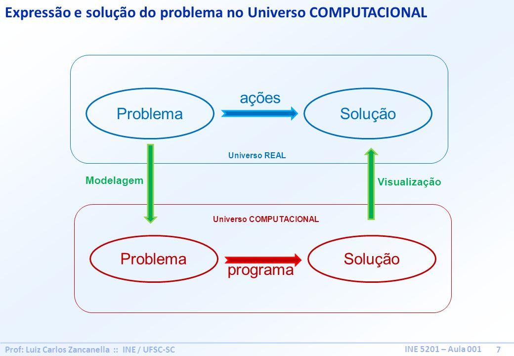 Prof: Luiz Carlos Zancanella :: INE / UFSC-SC 7 INE 5201 – Aula 001 Expressão e solução do problema no Universo COMPUTACIONAL ProblemaSolução ações Universo REAL ProblemaSolução programa Modelagem Visualização Universo COMPUTACIONAL