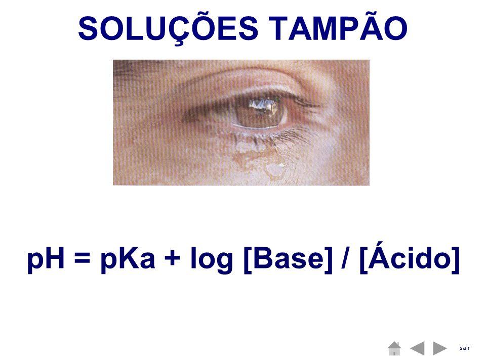pH = pKa + log [Base] / [Ácido] SOLUÇÕES TAMPÃO sair
