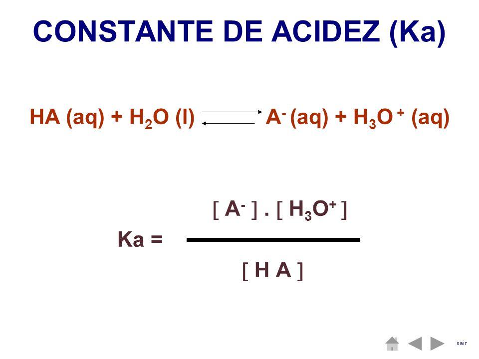 HA (aq) + H 2 O (l) A - (aq) + H 3 O + (aq) A -. H 3 O + Ka = H A CONSTANTE DE ACIDEZ (Ka) sair