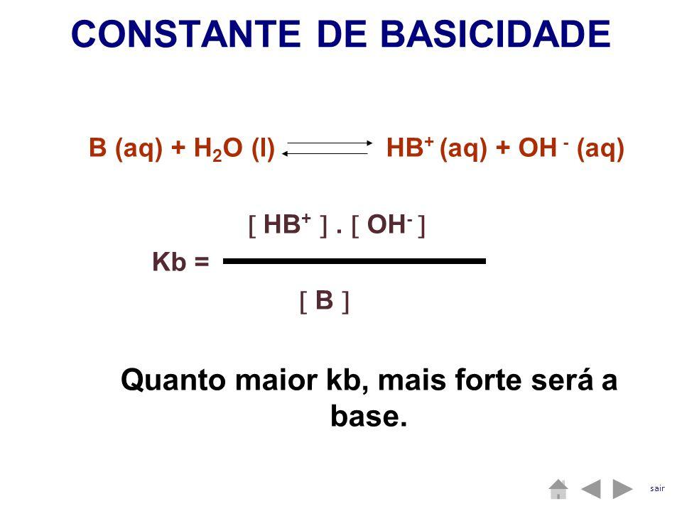 CONSTANTE DE BASICIDADE B (aq) + H 2 O (l) HB + (aq) + OH - (aq) HB +. OH - Kb = B Quanto maior kb, mais forte será a base. sair