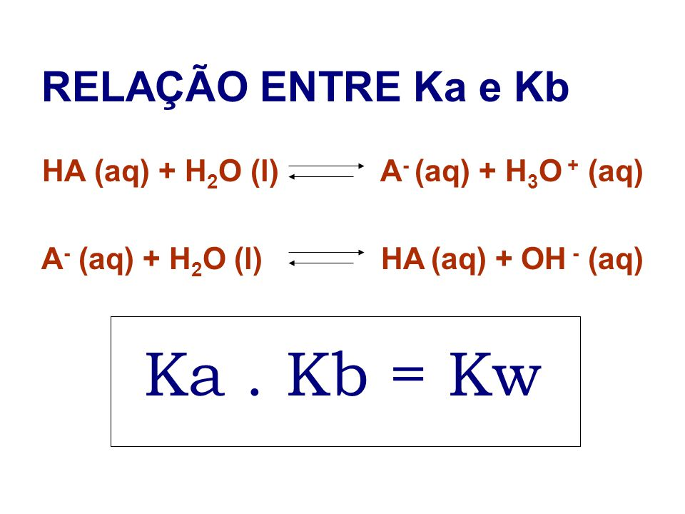 RELAÇÃO ENTRE Ka e Kb HA (aq) + H 2 O (l) A - (aq) + H 3 O + (aq) A - (aq) + H 2 O (l) HA (aq) + OH - (aq) Ka. Kb = Kw