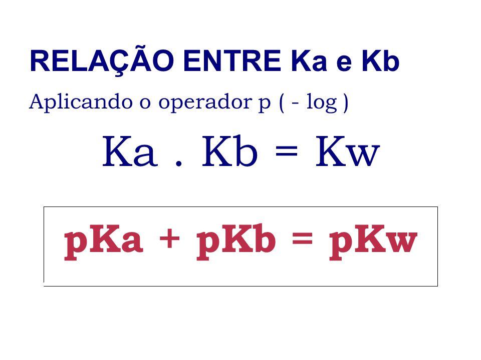 RELAÇÃO ENTRE Ka e Kb Aplicando o operador p ( - log ) Ka. Kb = Kw pKa + pKb = pKw