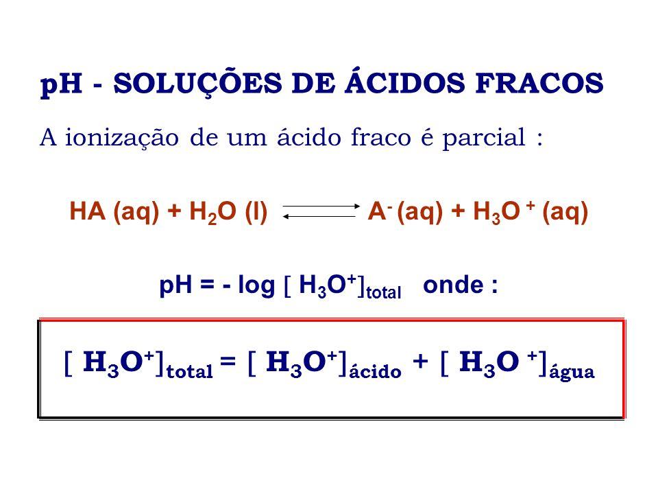 pH - SOLUÇÕES DE ÁCIDOS FRACOS A ionização de um ácido fraco é parcial : HA (aq) + H 2 O (l) A - (aq) + H 3 O + (aq) pH = - log H 3 O + total onde : H