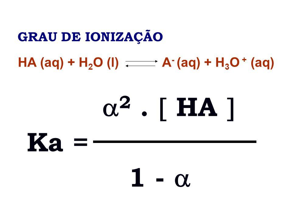 GRAU DE IONIZAÇÃO HA (aq) + H 2 O (l) A - (aq) + H 3 O + (aq) 2. HA Ka = 1 -
