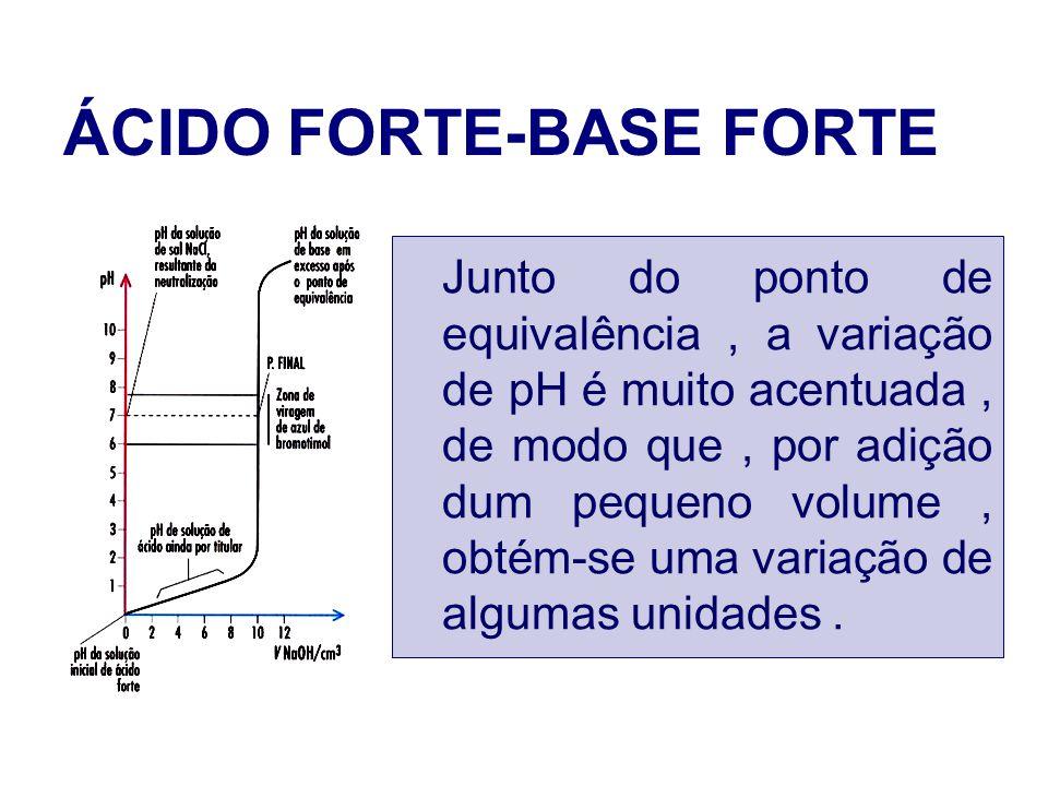 ÁCIDO FORTE-BASE FORTE Junto do ponto de equivalência, a variação de pH é muito acentuada, de modo que, por adição dum pequeno volume, obtém-se uma va