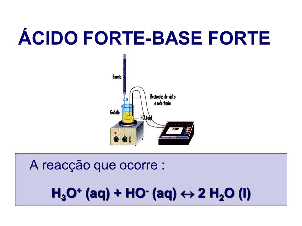ÁCIDO FORTE-BASE FORTE A reacção que ocorre : H 3 O + (aq) + HO - (aq) 2 H 2 O (l)