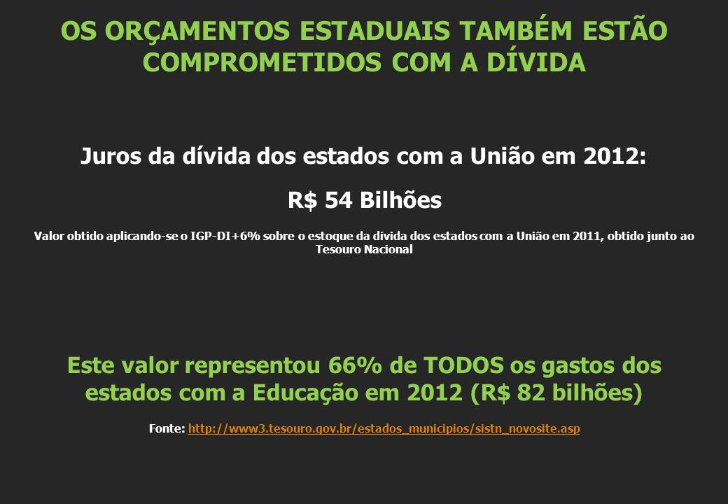 OS ORÇAMENTOS ESTADUAIS TAMBÉM ESTÃO COMPROMETIDOS COM A DÍVIDA Juros da dívida dos estados com a União em 2012: R$ 54 Bilhões Valor obtido aplicando-se o IGP-DI+6% sobre o estoque da dívida dos estados com a União em 2011, obtido junto ao Tesouro Nacional Este valor representou 66% de TODOS os gastos dos estados com a Educação em 2012 (R$ 82 bilhões) Fonte: http://www3.tesouro.gov.br/estados_municipios/sistn_novosite.asphttp://www3.tesouro.gov.br/estados_municipios/sistn_novosite.asp
