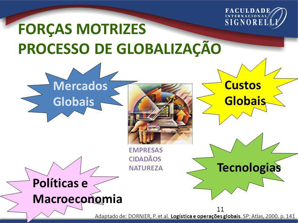 11 FORÇAS MOTRIZES PROCESSO DE GLOBALIZAÇÃO Mercados Globais Políticas e Macroeconomia Tecnologias Custos Globais Adaptado de: DORNIER, P. et al. Logí