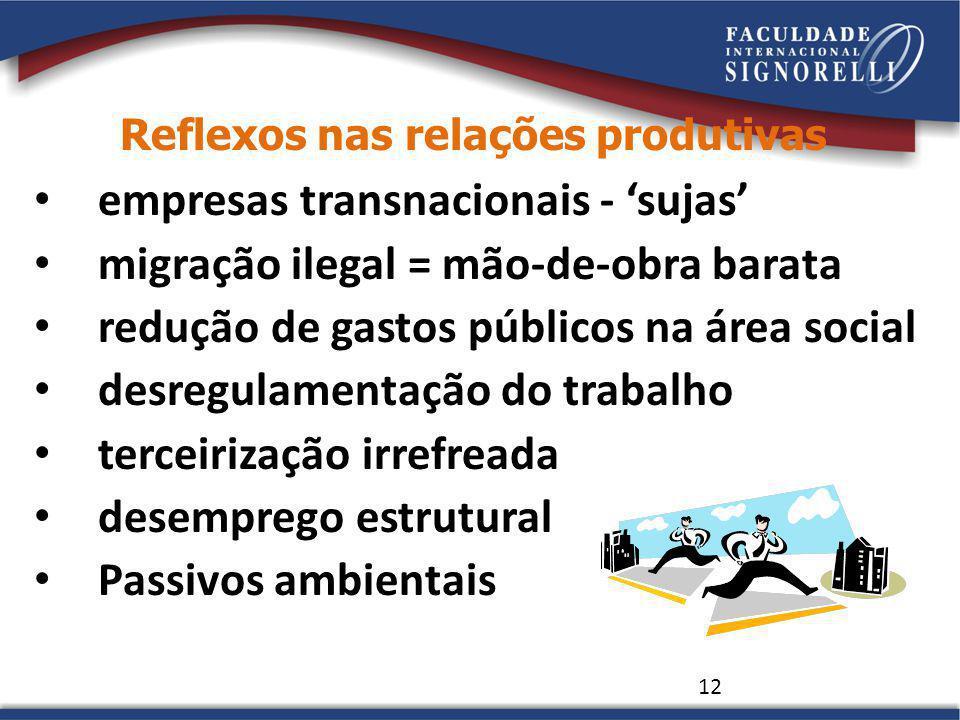 Reflexos nas relações produtivas empresas transnacionais - sujas migração ilegal = mão-de-obra barata redução de gastos públicos na área social desreg