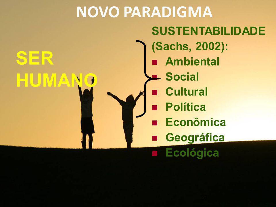 NOVO PARADIGMA 23 SUSTENTABILIDADE (Sachs, 2002): Ambiental Social Cultural Política Econômica Geográfica Ecológica SER HUMANO
