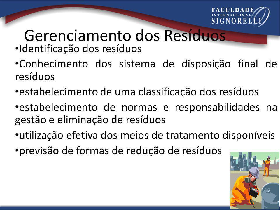 Gerenciamento dos Resíduos Identificação dos resíduos Conhecimento dos sistema de disposição final de resíduos estabelecimento de uma classificação do