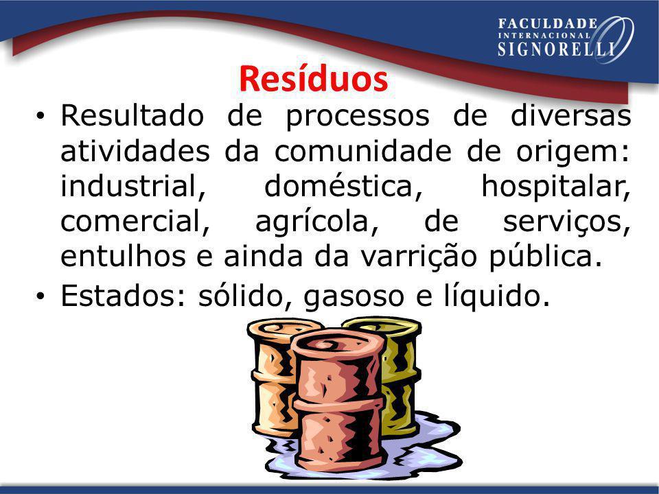 Resíduos Resultado de processos de diversas atividades da comunidade de origem: industrial, doméstica, hospitalar, comercial, agrícola, de serviços, e