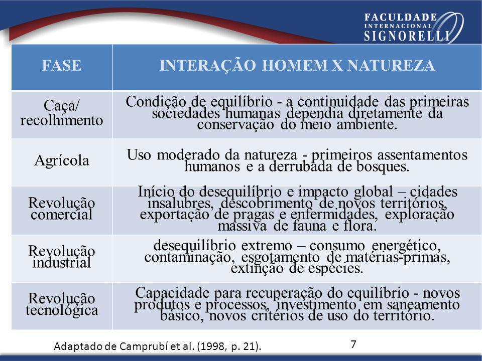 7 FASEINTERAÇÃO HOMEM X NATUREZA Caça/ recolhimento Condição de equilíbrio - a continuidade das primeiras sociedades humanas dependia diretamente da c
