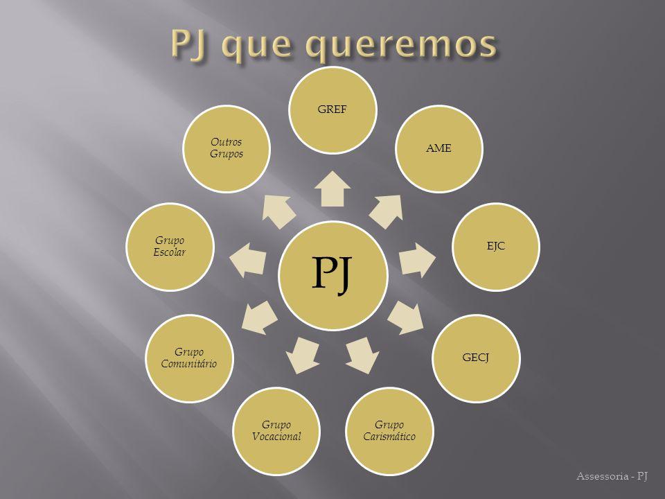 PJ GREF AME EJC GECJ Grupo Carismático Grupo Vocacional Grupo Comunitário Grupo Escolar Outros Grupos Assessoria - PJ